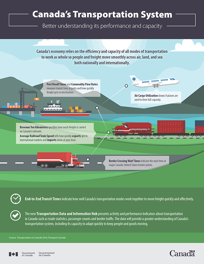 Infographic thumbnail of Canada's Transportation Syste