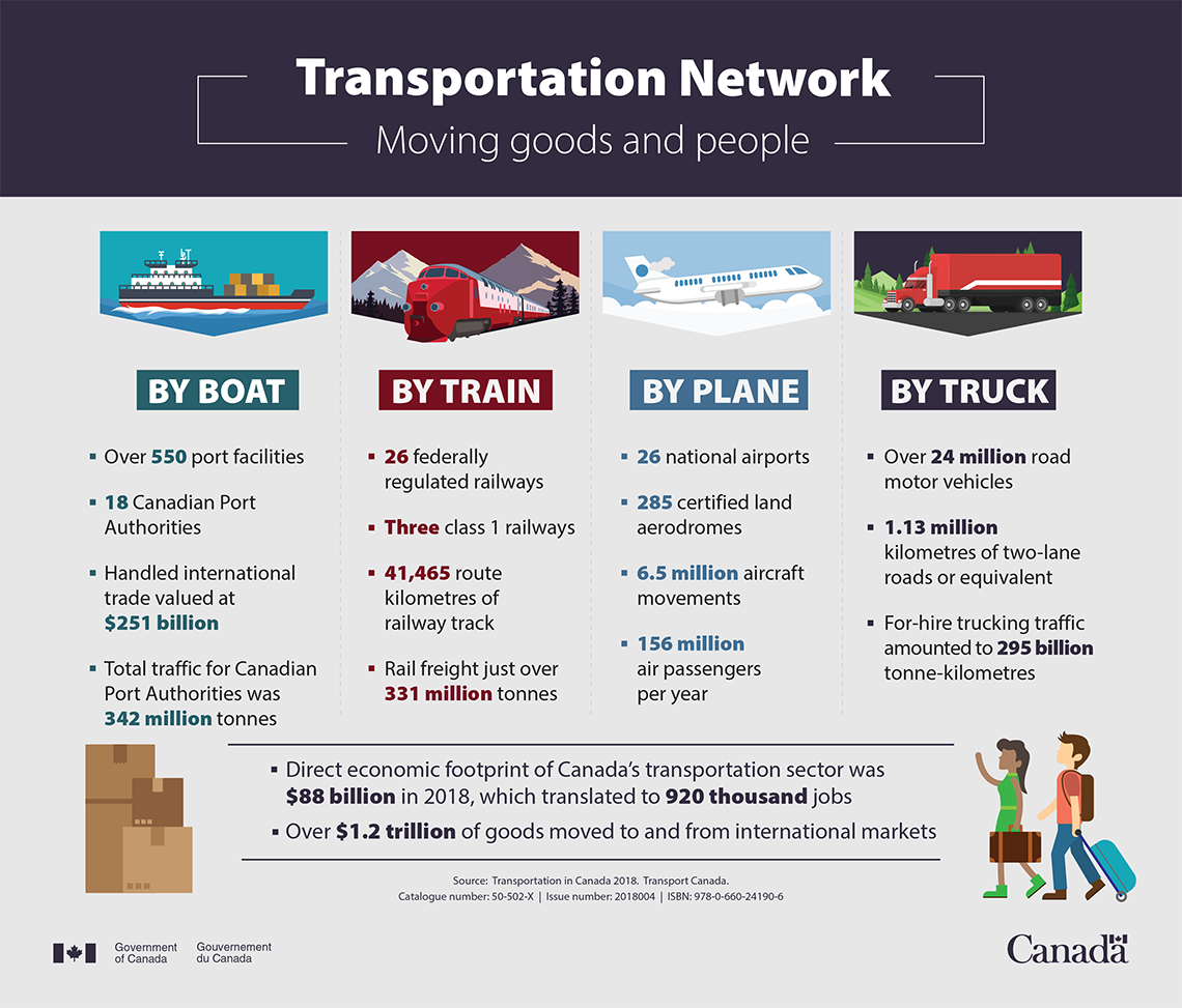 Transportation network - Moving goods and people